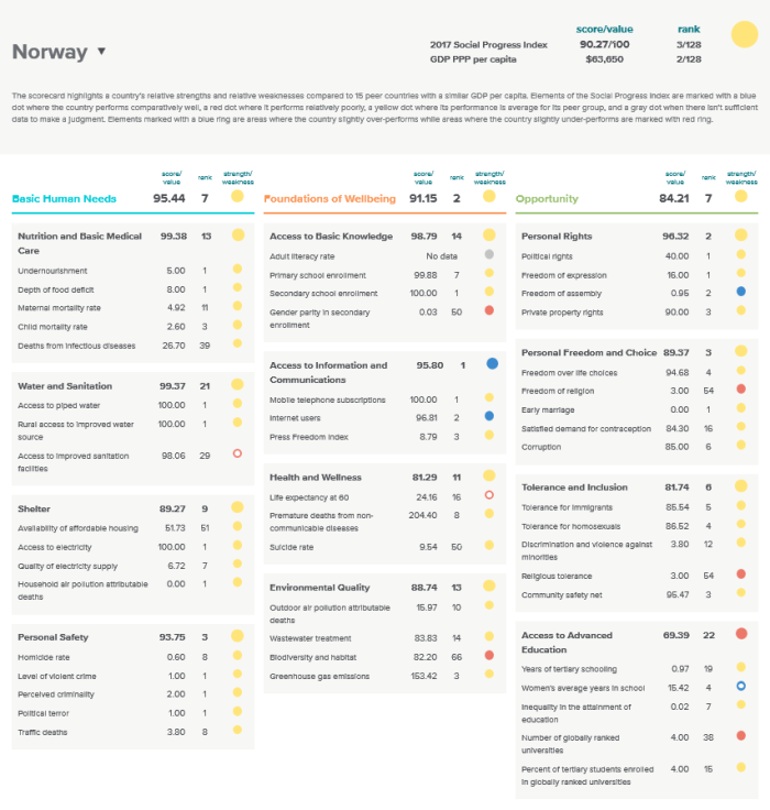 social progress imperative index