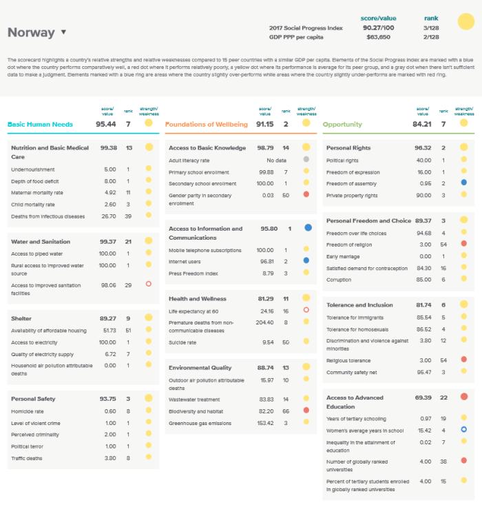 social progress imperative index