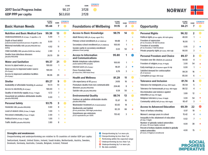 SPI index scorecard 2018